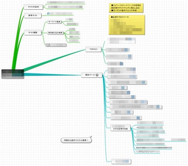 企画で描いたマインドマップ