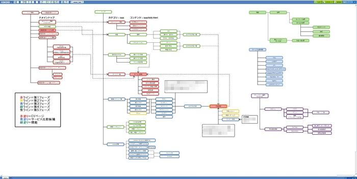 cacooで作成したサイト設計図