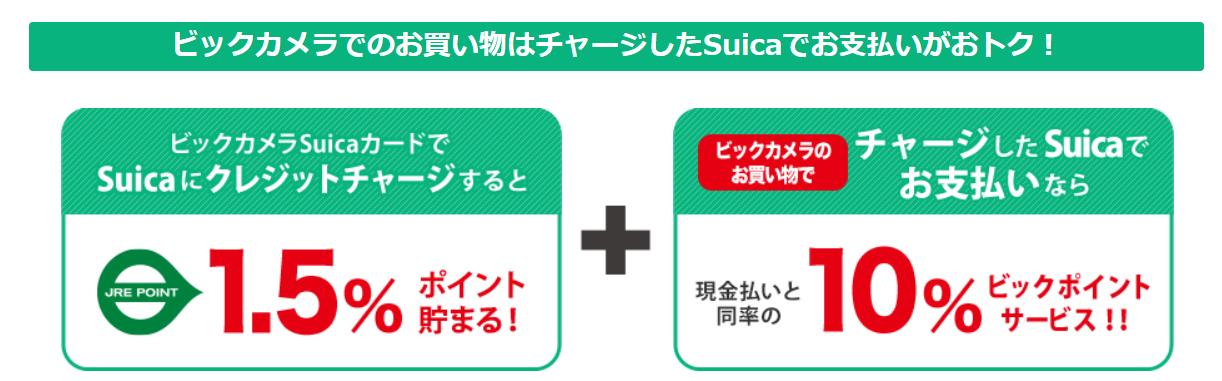 ビックSuicaカードで11.5%のなる計算方法