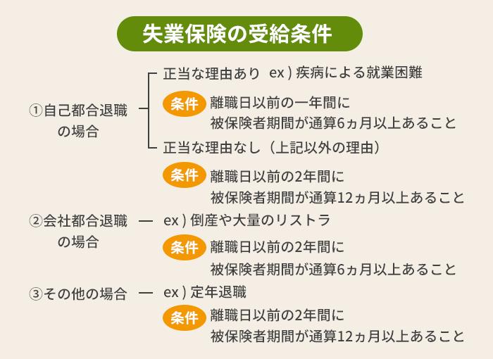 方法 計算 失業 保険