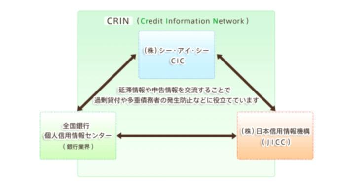 信用情報の図