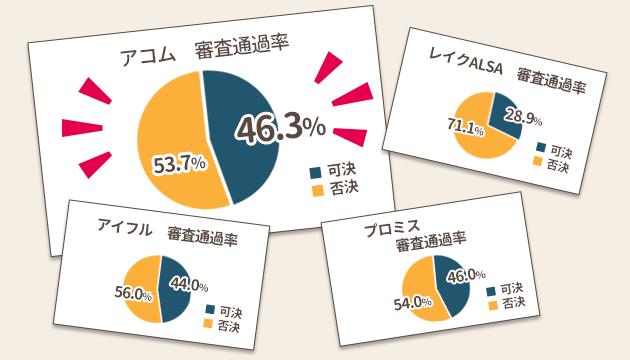 消費者金融 審査通過率の比較