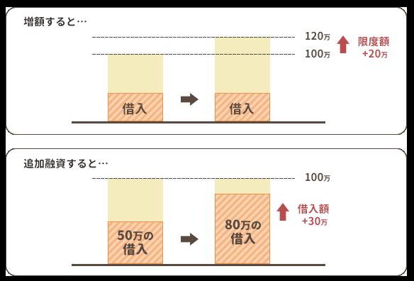 増額と追加融資の違い