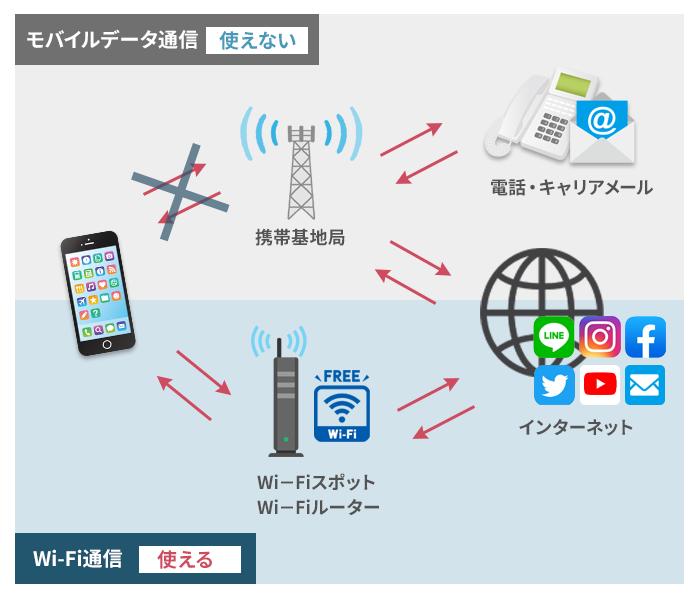 モバイルデータ通信とWifi通信