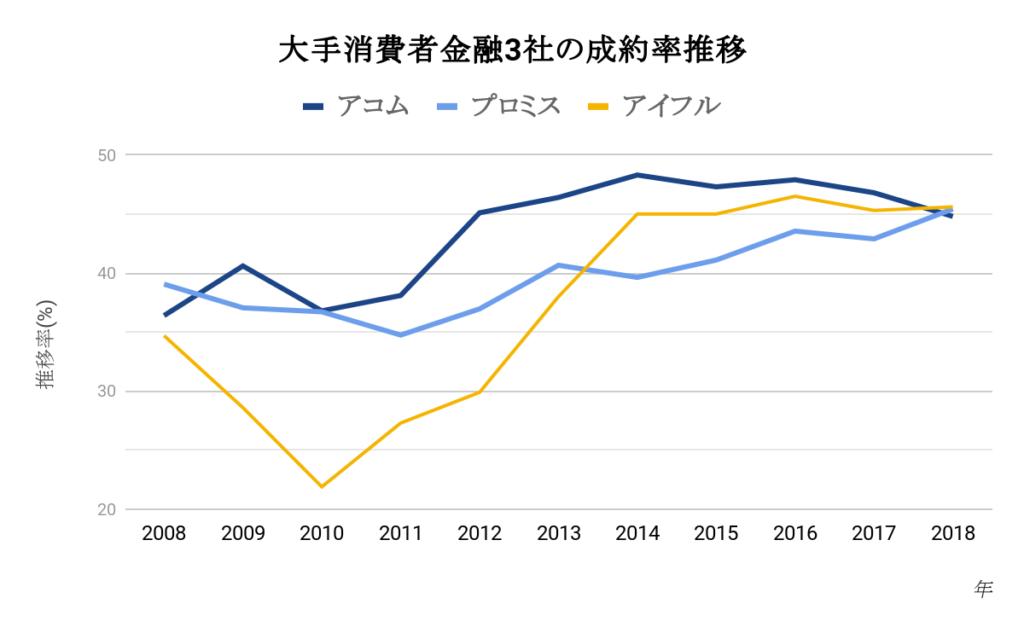 大手消費者金融3社の成約率推移