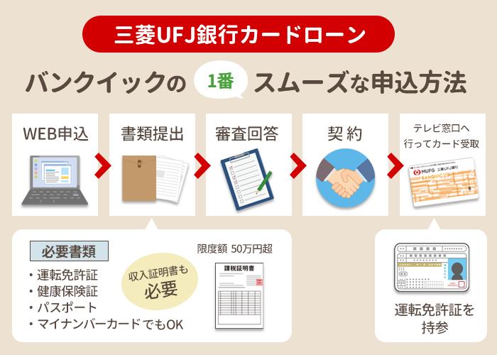 三菱UFJ銀行カードローンの申込み方法