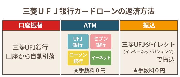三菱UFJ銀行カードローンの返済方法